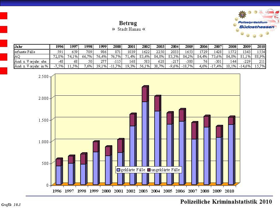 Polizeiliche Kriminalstatistik 2010 Betrug » Stadt Hanau « Grafik 10.3