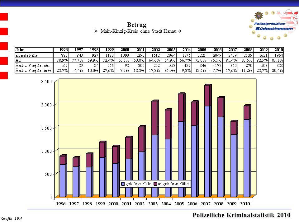 Polizeiliche Kriminalstatistik 2010 Betrug » Main-Kinzig-Kreis ohne Stadt Hanau « Grafik 10.4