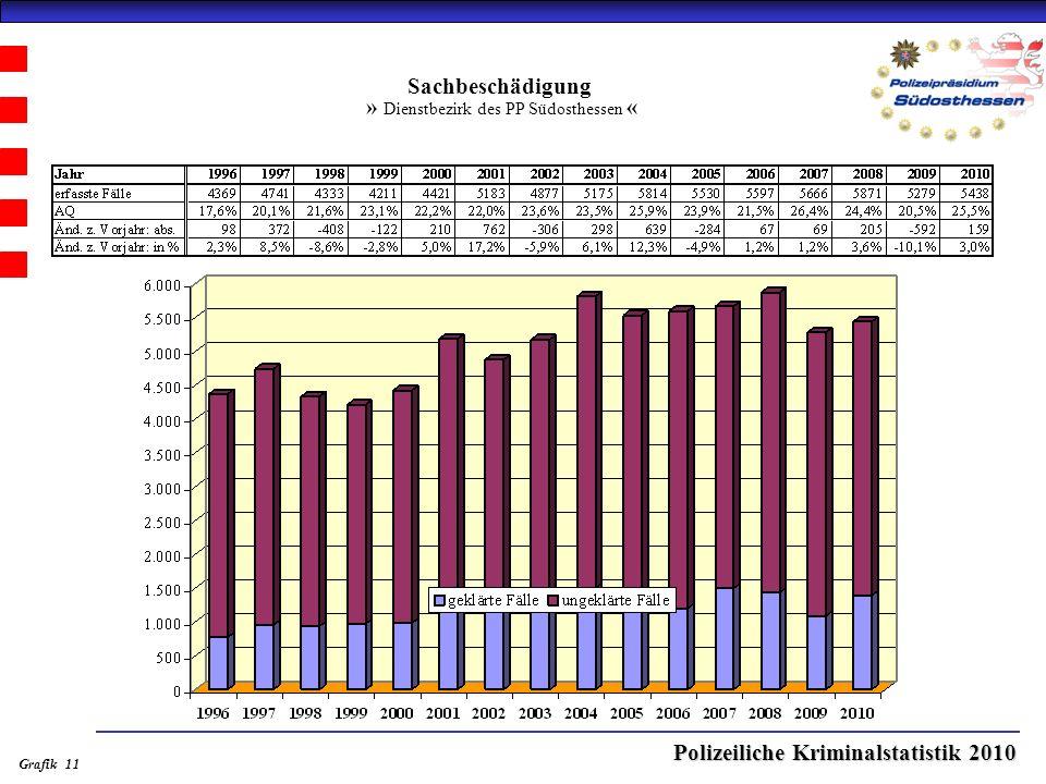 Polizeiliche Kriminalstatistik 2010 Sachbeschädigung » Dienstbezirk des PP Südosthessen « Grafik 11
