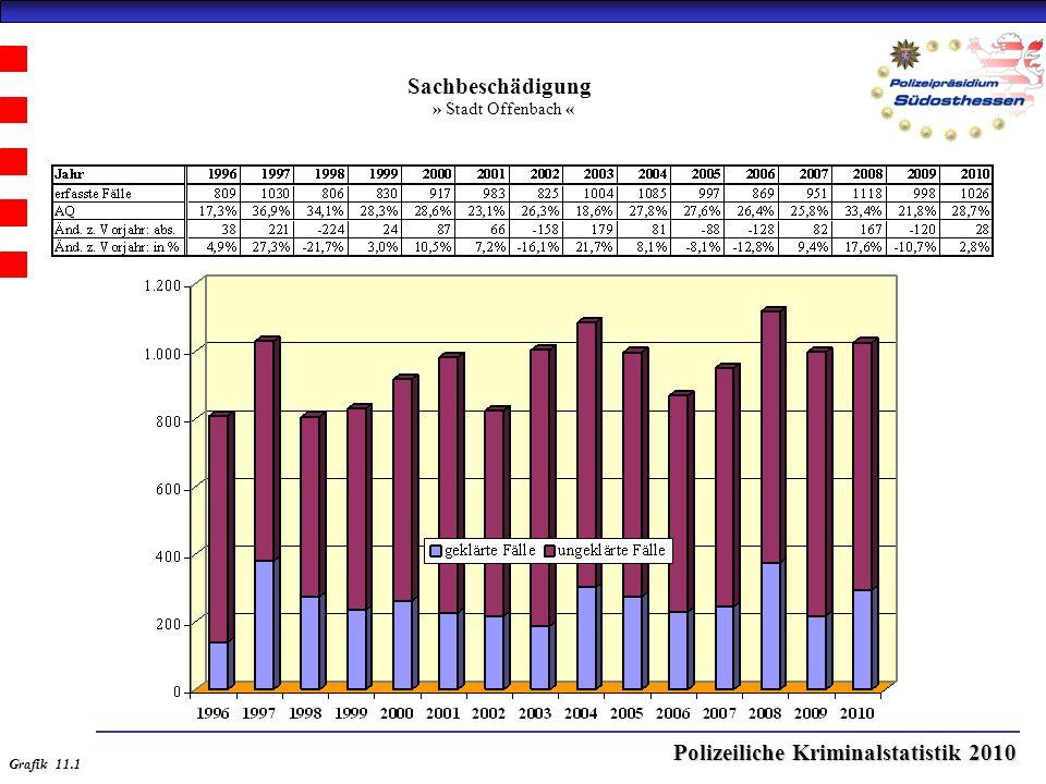 Polizeiliche Kriminalstatistik 2010 Sachbeschädigung » Stadt Offenbach « Grafik 11.1