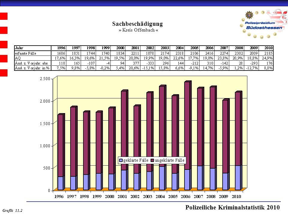 Polizeiliche Kriminalstatistik 2010 Sachbeschädigung » Kreis Offenbach « Grafik 11.2