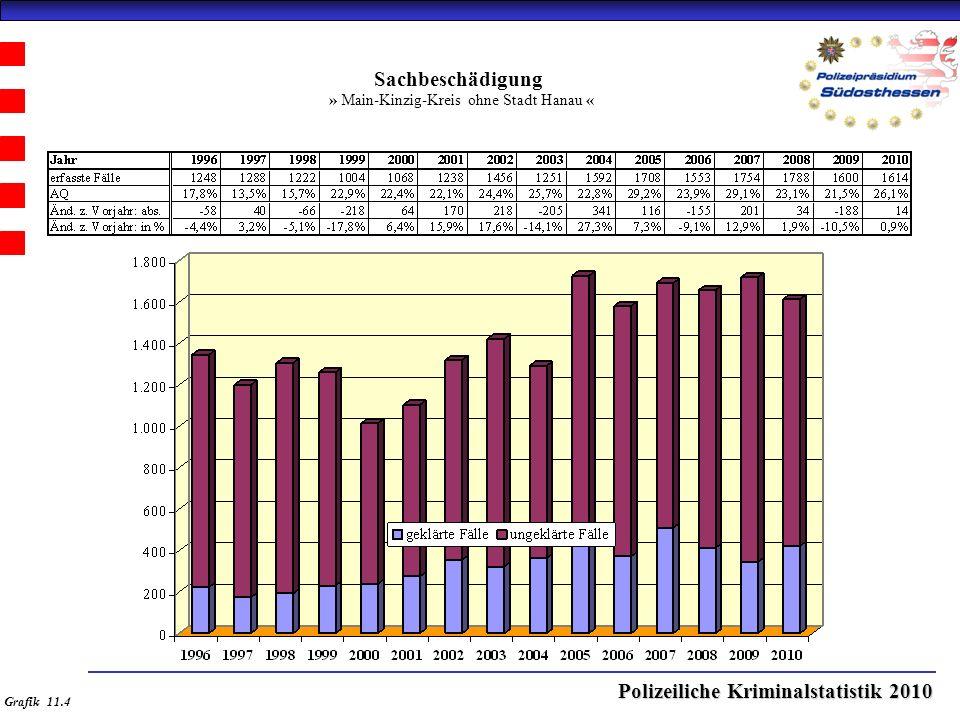 Polizeiliche Kriminalstatistik 2010 Sachbeschädigung » Main-Kinzig-Kreis ohne Stadt Hanau « Grafik 11.4