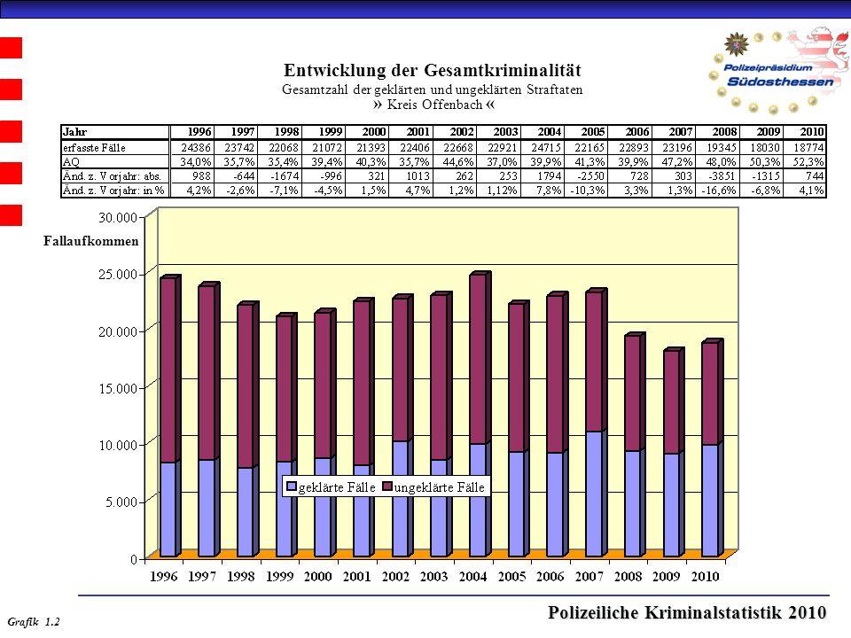 Polizeiliche Kriminalstatistik 2010 Entwicklung der Gesamtkriminalität Gesamtzahl der geklärten und ungeklärten Straftaten » Kreis Offenbach « Grafik 1.2 Fallaufkommen