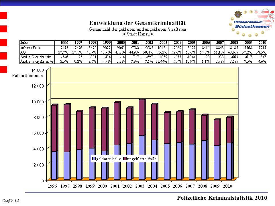 Polizeiliche Kriminalstatistik 2010 Entwicklung der Gesamtkriminalität Gesamtzahl der geklärten und ungeklärten Straftaten » Stadt Hanau « Grafik 1.3 Fallaufkommen
