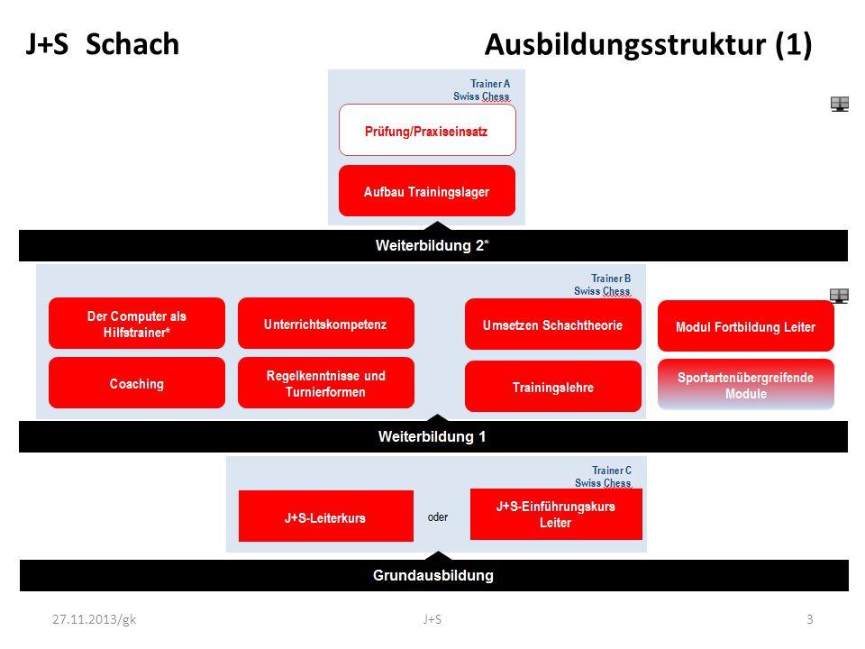 Ausbildungsstruktur (2) J+S Schach 27.11.2013/gkJ+S4