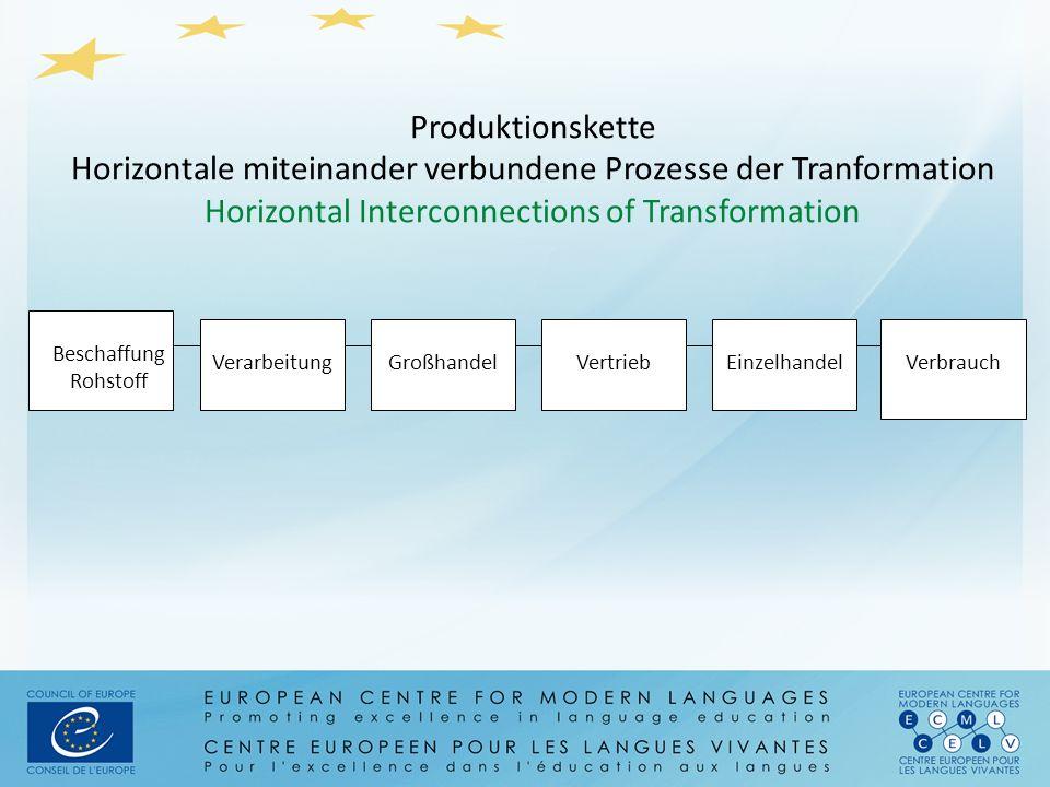 Beschaffung Rohstoff VerarbeitungGroßhandelVertriebEinzelhandel Produktionskette Horizontale miteinander verbundene Prozesse der Tranformation Horizon
