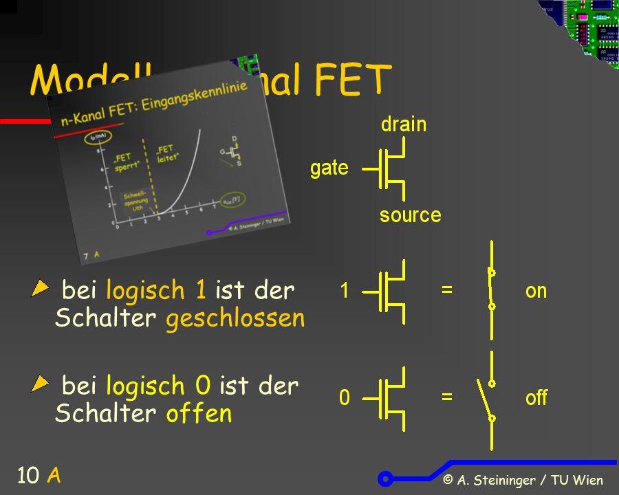 © A. Steininger / TU Wien 10 Modell n-Kanal FET bei logisch 1 ist der Schalter geschlossen bei logisch 0 ist der Schalter offen A