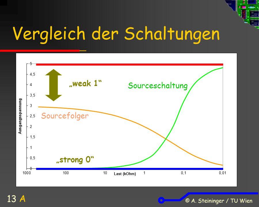 "© A. Steininger / TU Wien 13 Vergleich der Schaltungen Sourceschaltung Sourcefolger ""weak 1"" ""strong 0"" A"