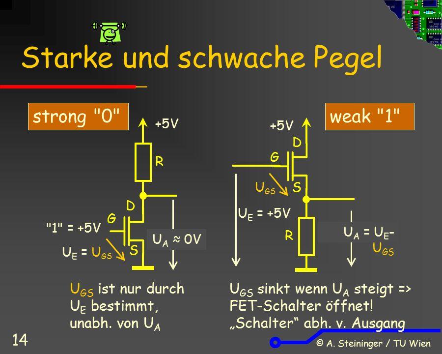 © A. Steininger / TU Wien 14 Starke und schwache Pegel G S D +5V