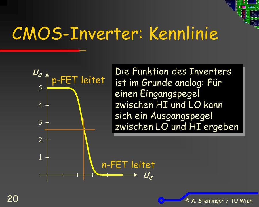 © A. Steininger / TU Wien 20 CMOS-Inverter: Kennlinie 1 2 3 4 5 uaua ueue Die Funktion des Inverters ist im Grunde analog: Für einen Eingangspegel zwi