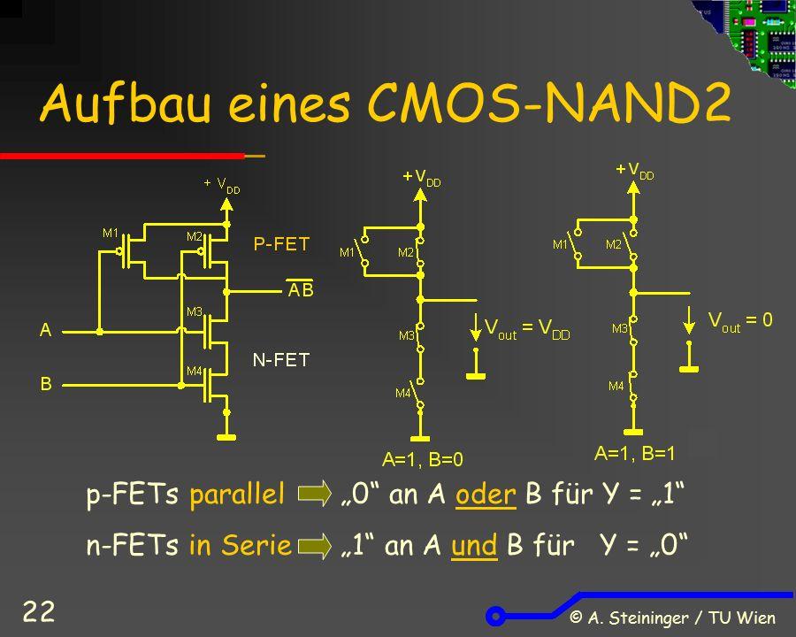 """© A. Steininger / TU Wien 22 Aufbau eines CMOS-NAND2 p-FETs parallel""""0"""" an A oder B für Y = """"1"""" n-FETs in Serie""""1"""" an A und B für Y = """"0"""""""