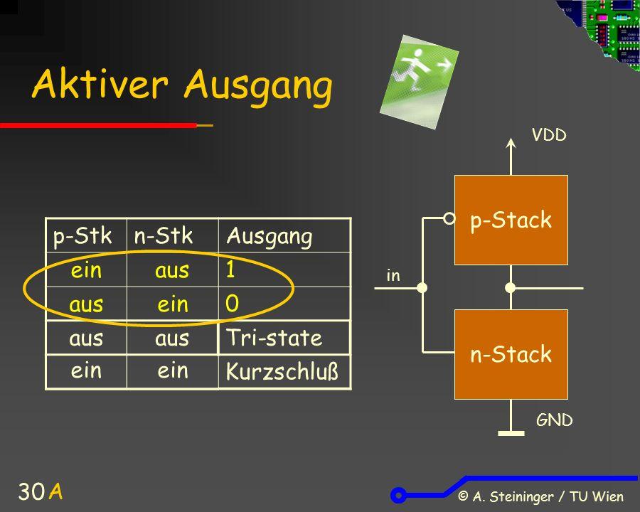© A. Steininger / TU Wien 30 Aktiver Ausgang p-Stkn-StkAusgang einaus1 ein0 p-Stack n-Stack VDD GND in A aus Tri-state Kurzschluß ein