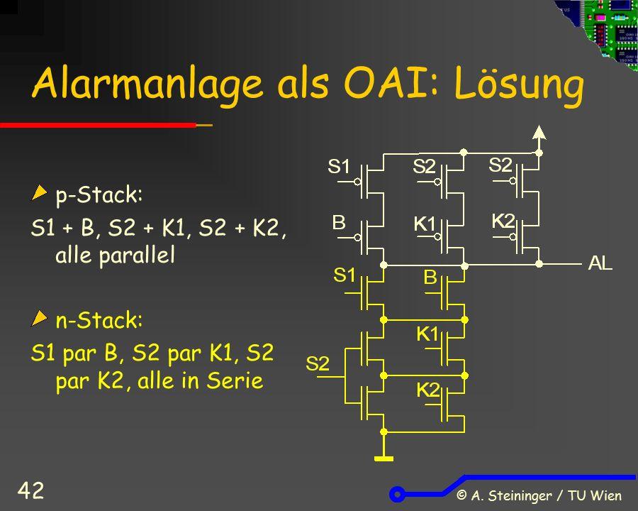 © A. Steininger / TU Wien 42 Alarmanlage als OAI: Lösung p-Stack: S1 + B, S2 + K1, S2 + K2, alle parallel n-Stack: S1 par B, S2 par K1, S2 par K2, all