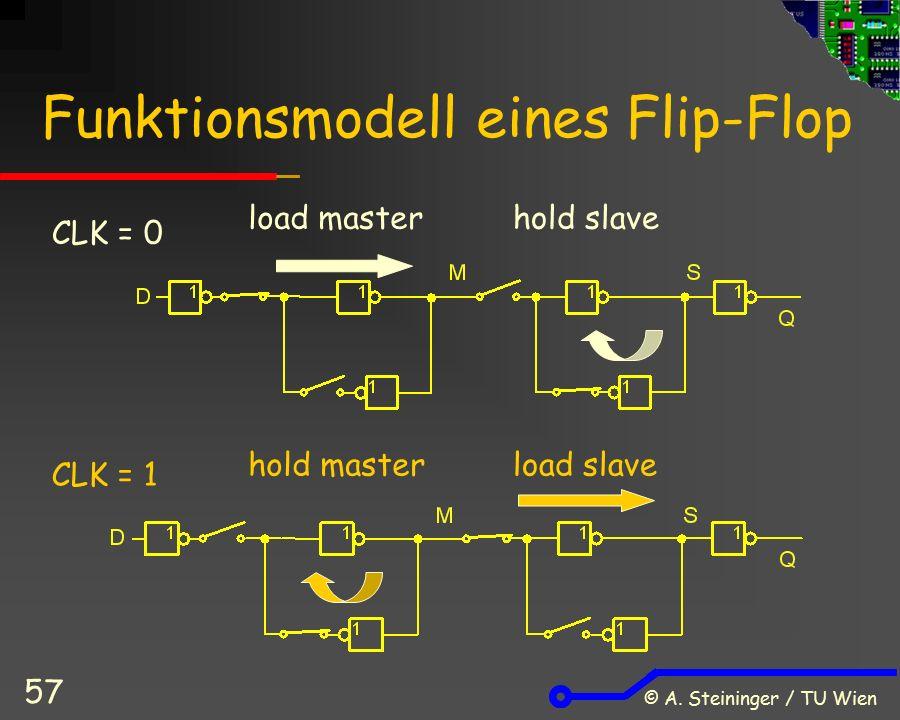 © A. Steininger / TU Wien 57 Funktionsmodell eines Flip-Flop CLK = 0 CLK = 1 load masterhold slave hold masterload slave