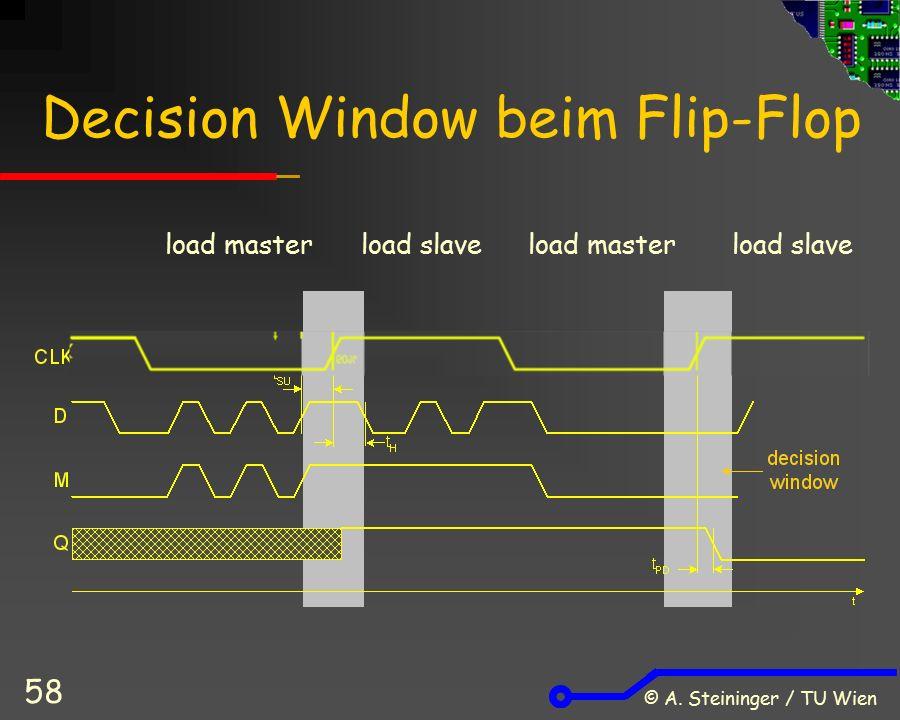 © A. Steininger / TU Wien 58 Decision Window beim Flip-Flop load masterload slaveload masterload slave