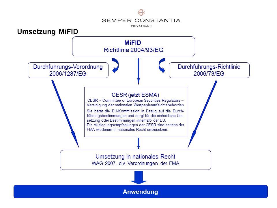 42 Umsetzung MiFID MiFID Richtlinie 2004/93/EG Durchführungs-Verordnung 2006/1287/EG Durchführungs-Richtlinie 2006/73/EG CESR (jetzt ESMA) CESR = Committee of European Securities Regulators – Vereinigung der nationalen Wertpapieraufsichtsbehörden Sie berät die EU-Kommission in Bezug auf die Durch- führungsbestimmungen und sorgt für die einheitliche Um- setzung oder Bestimmungen innerhalb der EU.