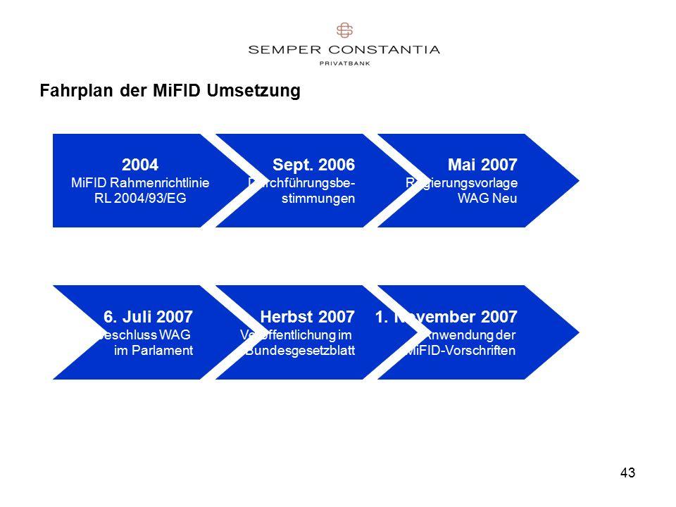 43 Fahrplan der MiFID Umsetzung 2004 MiFID Rahmenrichtlinie RL 2004/93/EG Sept.
