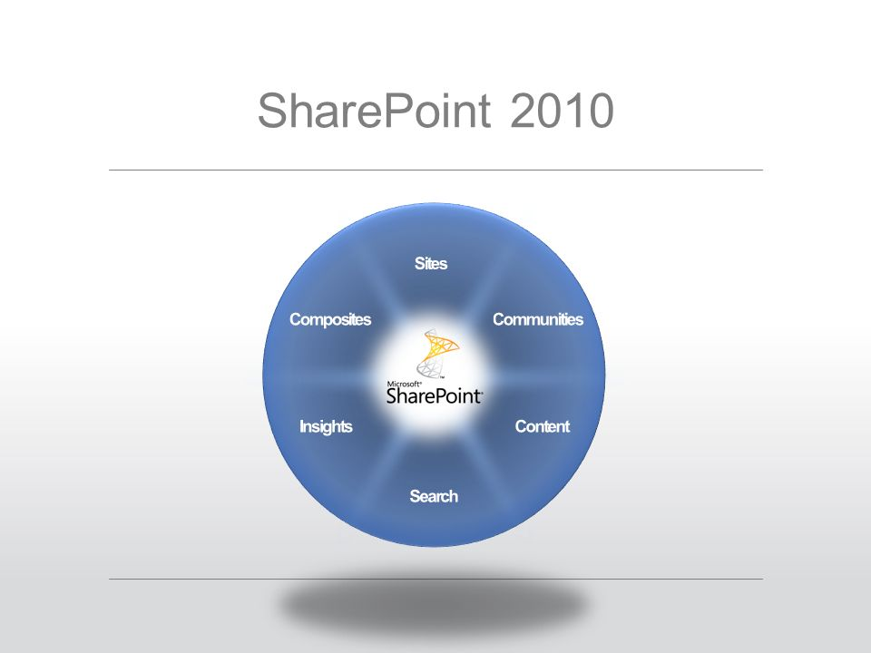 SharePoint in a Nutshell  Enterprise Search  DMS Functionality  Content Management  Workflow Engine  Office Integration  Business Intelligence  Records Management  Social Networking Features  Knowledge Management