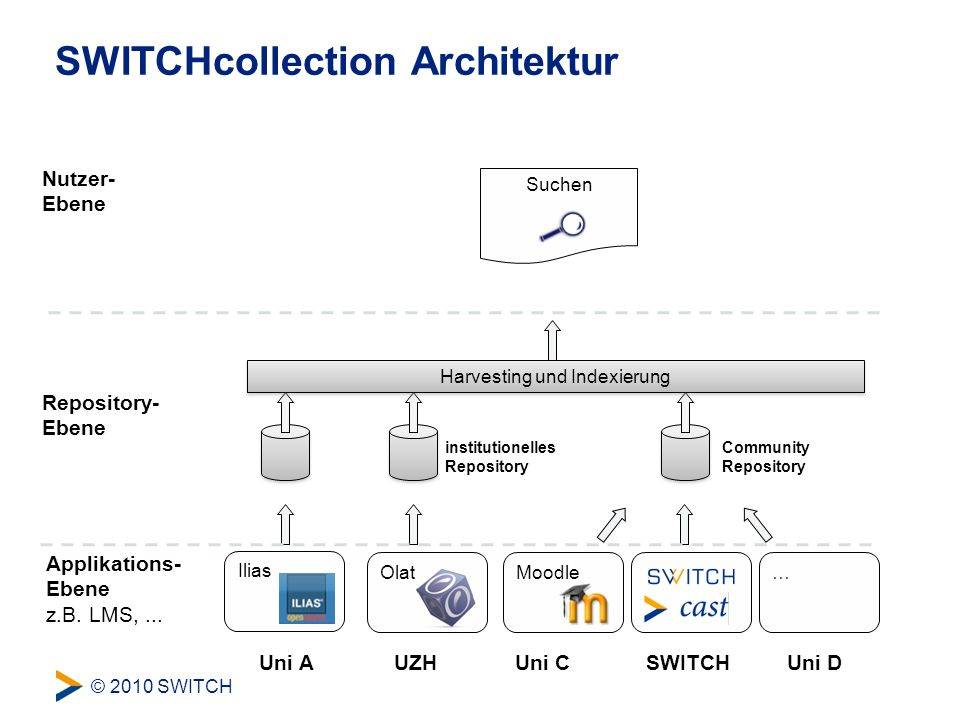 © 2010 SWITCH Harvesting und Indexierung Suchen SWITCHcollection Architektur Uni A Repository- Ebene Applikations- Ebene z.B.
