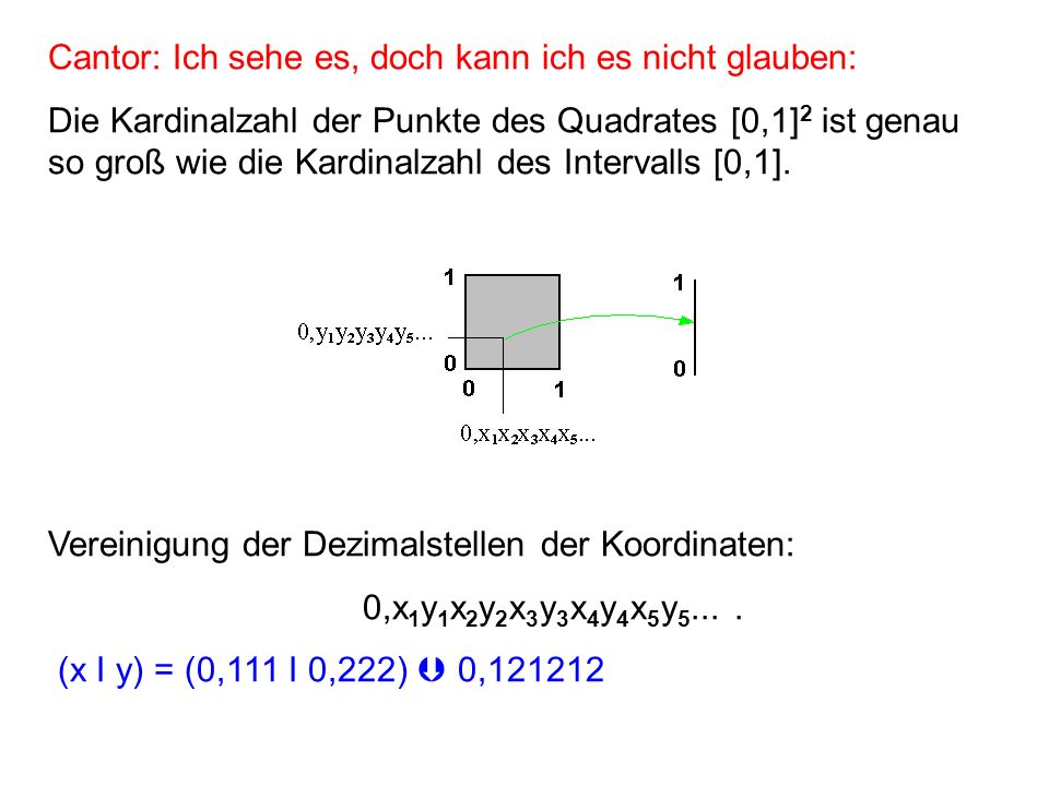 Cantor: Ich sehe es, doch kann ich es nicht glauben: Die Kardinalzahl der Punkte des Quadrates [0,1] 2 ist genau so groß wie die Kardinalzahl des Intervalls [0,1].