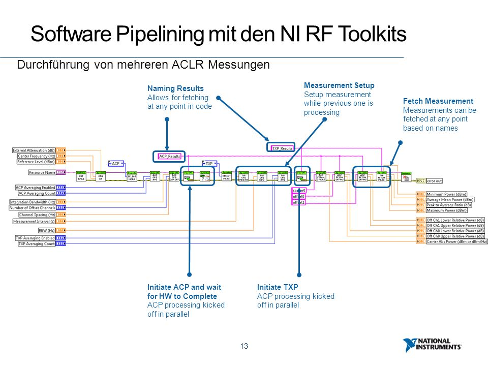 13 Software Pipelining mit den NI RF Toolkits Durchführung von mehreren ACLR Messungen Initiate ACP and wait for HW to Complete ACP processing kicked off in parallel Initiate TXP ACP processing kicked off in parallel Naming Results Allows for fetching at any point in code Measurement Setup Setup measurement while previous one is processing Fetch Measurement Measurements can be fetched at any point based on names