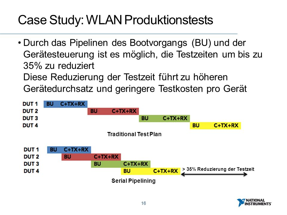 16 Case Study: WLAN Produktionstests Durch das Pipelinen des Bootvorgangs (BU) und der Gerätesteuerung ist es möglich, die Testzeiten um bis zu 35% zu reduziert Diese Reduzierung der Testzeit führt zu höheren Gerätedurchsatz und geringere Testkosten pro Gerät Traditional Test Plan Serial Pipelining > 35% Reduzierung der Testzeit