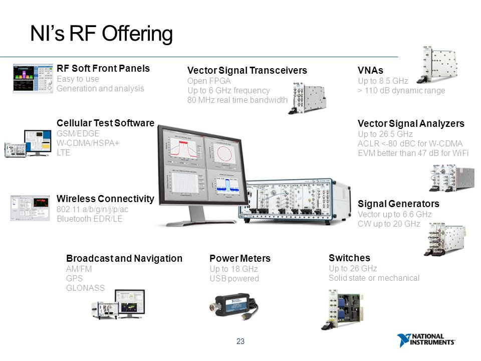 23 NI's RF Offering RF Soft Front Panels Easy to use Generation and analysis VNAs Up to 8.5 GHz > 110 dB dynamic range Vector Signal Analyzers Up to 2