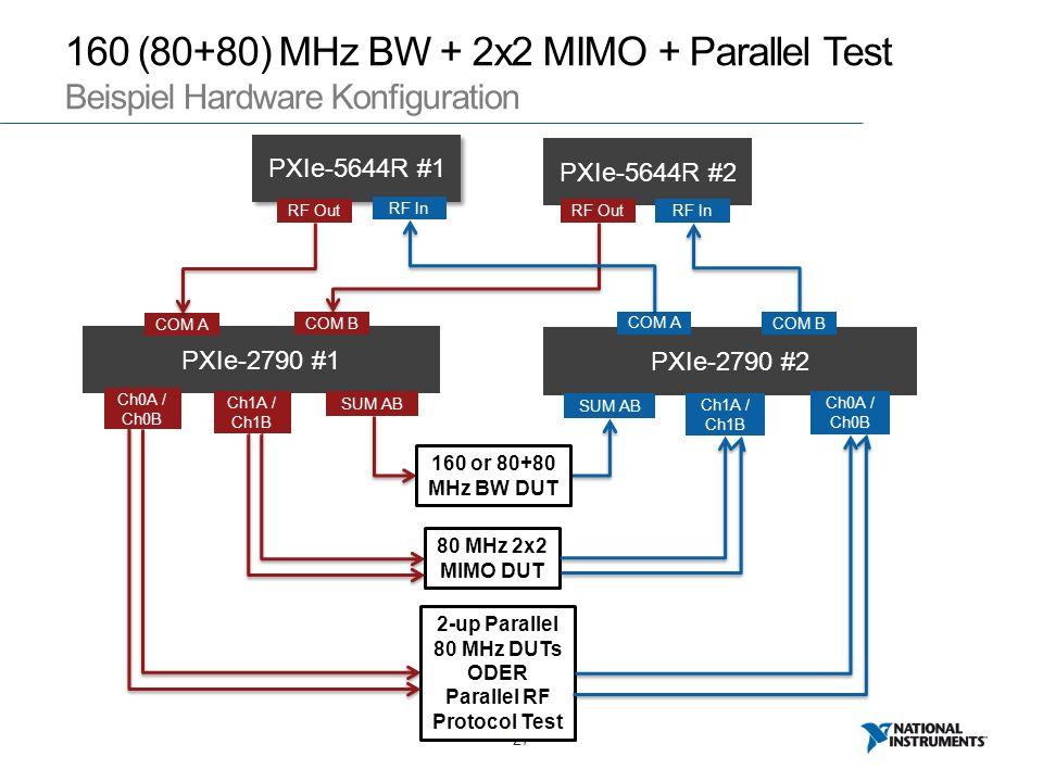 27 PXIe-2790 #2 160 (80+80) MHz BW + 2x2 MIMO + Parallel Test Beispiel Hardware Konfiguration PXIe-5644R #1 PXIe-5644R #2 PXIe-2790 #1 COM A COM B SUM AB COM A COM B SUM AB 160 or 80+80 MHz BW DUT RF In RF OutRF InRF Out Ch1A / Ch1B 80 MHz 2x2 MIMO DUT Ch0A / Ch0B 2-up Parallel 80 MHz DUTs ODER Parallel RF Protocol Test