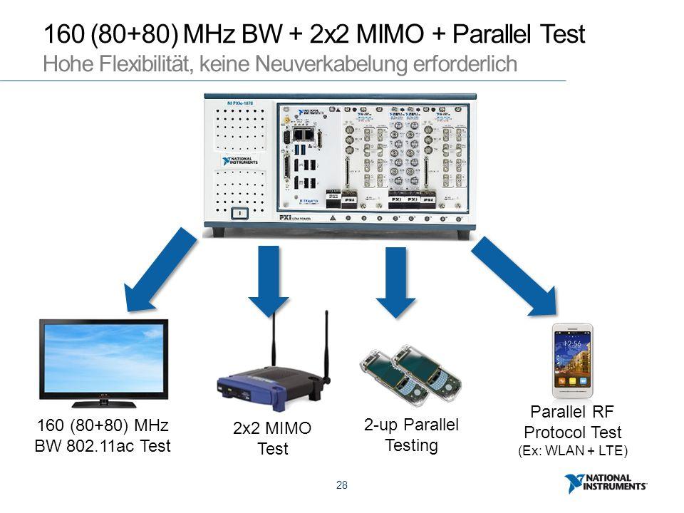 28 160 (80+80) MHz BW + 2x2 MIMO + Parallel Test Hohe Flexibilität, keine Neuverkabelung erforderlich 2-up Parallel Testing 2x2 MIMO Test 160 (80+80) MHz BW 802.11ac Test Parallel RF Protocol Test (Ex: WLAN + LTE)