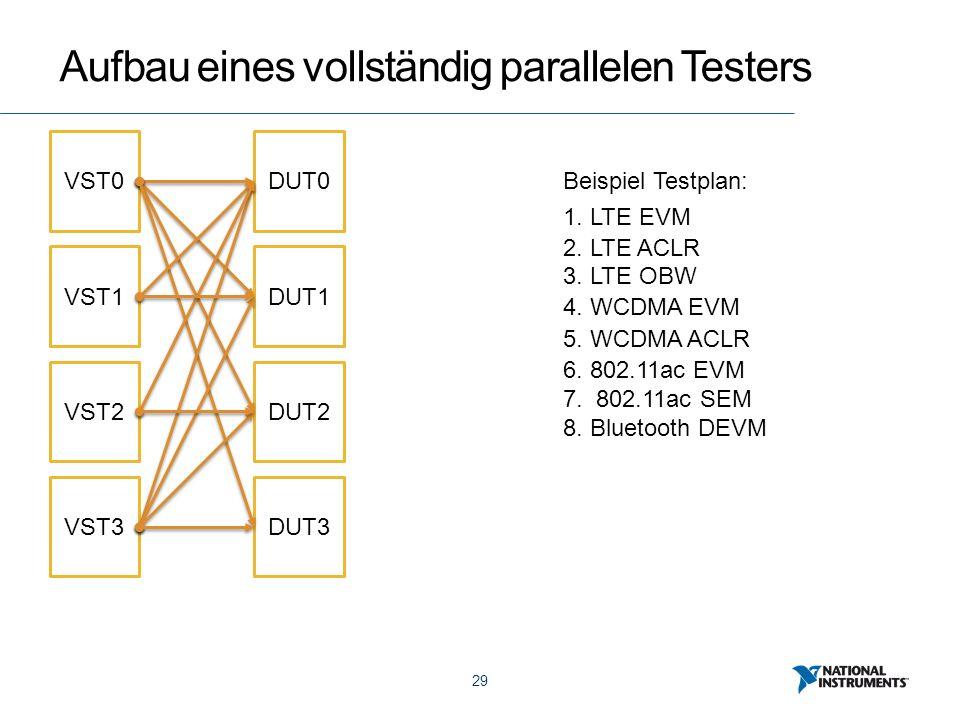 29 Aufbau eines vollständig parallelen Testers VST0 VST1 VST2 VST3 DUT0 DUT1 DUT2 DUT3 Beispiel Testplan: 1. LTE EVM 2. LTE ACLR 3. LTE OBW 4. WCDMA E