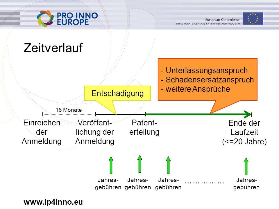 www.ip4inno.eu Zeitverlauf Veröffent- lichung der Anmeldung Patent- erteilung Einreichen der Anmeldung Ende der Laufzeit (<=20 Jahre) Entschädigung - Unterlassungsanspruch - Schadensersatzanspruch - weitere Ansprüche 18 Monate Jahres- gebühren …………… Jahres- gebühren