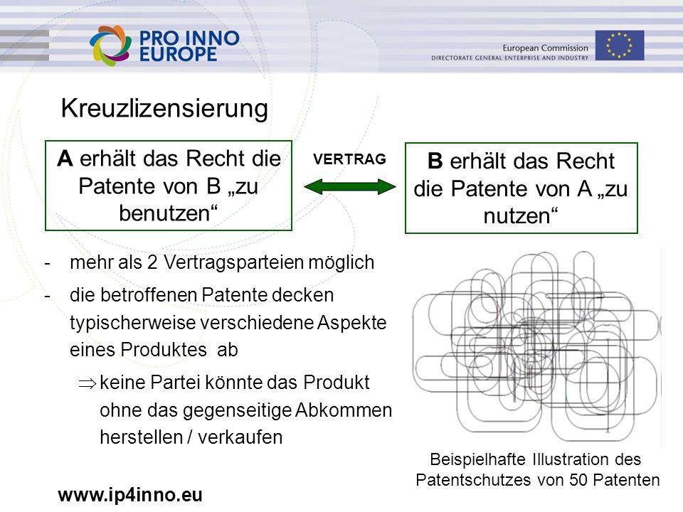 """www.ip4inno.eu Kreuzlizensierung -mehr als 2 Vertragsparteien möglich -die betroffenen Patente decken typischerweise verschiedene Aspekte eines Produktes ab  keine Partei könnte das Produkt ohne das gegenseitige Abkommen herstellen / verkaufen A erhält das Recht die Patente von B """"zu benutzen B erhält das Recht die Patente von A """"zu nutzen VERTRAG Beispielhafte Illustration des Patentschutzes von 50 Patenten"""