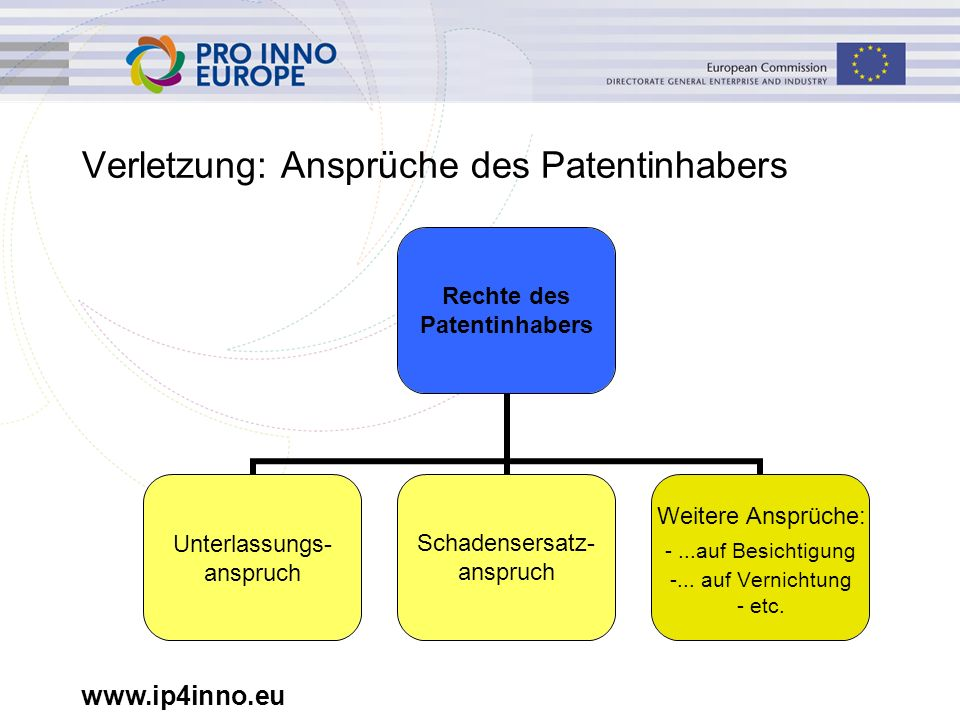 www.ip4inno.eu Verletzung: Ansprüche des Patentinhabers Patentinhabers Rechte Unterlassungs- anspruch Schadensersatz- anspruch Weitere Ansprüche: - Anspruch auf Inaugenscheinnahme Anspruch auf Vernichtung - etc.