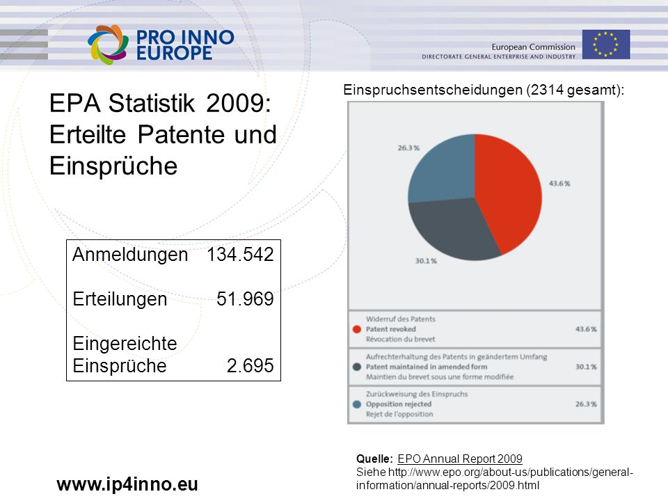 www.ip4inno.eu EPA Statistik 2009: Erteilte Patente und Einsprüche Anmeldungen 134.542 Erteilungen 51.969 Eingereichte Einsprüche 2.695 Quelle: EPO Annual Report 2009 Siehe http://www.epo.org/about-us/publications/general- information/annual-reports/2009.html Einspruchsentscheidungen (2314 gesamt):