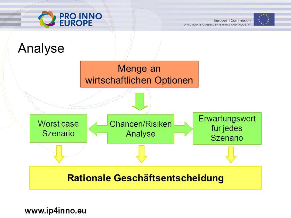 www.ip4inno.eu Analyse Worst case Szenario Erwartungswert für jedes Szenario Chancen/Risiken Analyse Rationale Geschäftsentscheidung Menge an wirtschaftlichen Optionen
