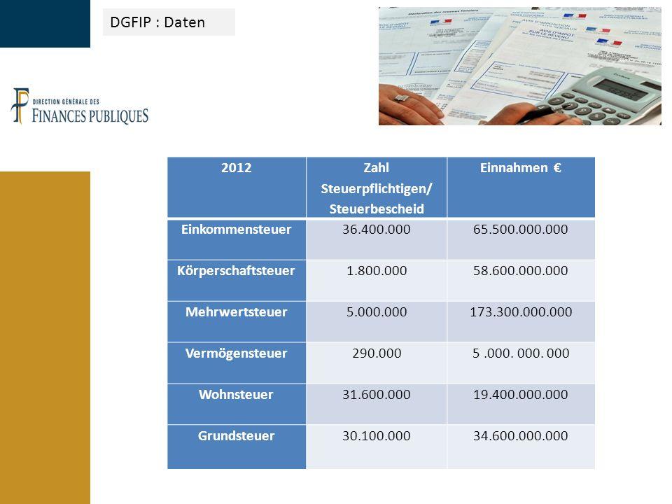 DGFIP : Daten 2012 Zahl Steuerpflichtigen/ Steuerbescheid Einnahmen € Einkommensteuer 36.400.00065.500.000.000 Körperschaftsteuer 1.800.00058.600.000.000 Mehrwertsteuer 5.000.000173.300.000.000 Vermögensteuer 290.0005.000.