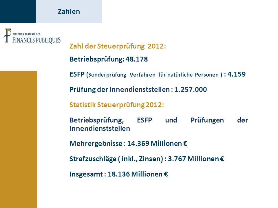 Zahl der Steuerprüfung 2012: Betriebsprüfung: 48.178 ESFP (Sonderprüfung Verfahren für natürliche Personen ) : 4.159 Prüfung der Innendienststellen : 1.257.000 Statistik Steuerprüfung 2012: Betriebsprüfung, ESFP und Prüfungen der Innendienststellen Mehrergebnisse : 14.369 Millionen € Strafzuschläge ( inkl., Zinsen) : 3.767 Millionen € Insgesamt : 18.136 Millionen € Zahlen