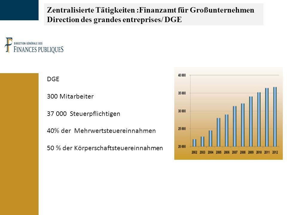 Zentralisierte Tätigkeiten :Finanzamt für Großunternehmen Direction des grandes entreprises/ DGE DGE 300 Mitarbeiter 37 000 Steuerpflichtigen 40% der Mehrwertsteuereinnahmen 50 % der Körperschaftsteuereinnahmen