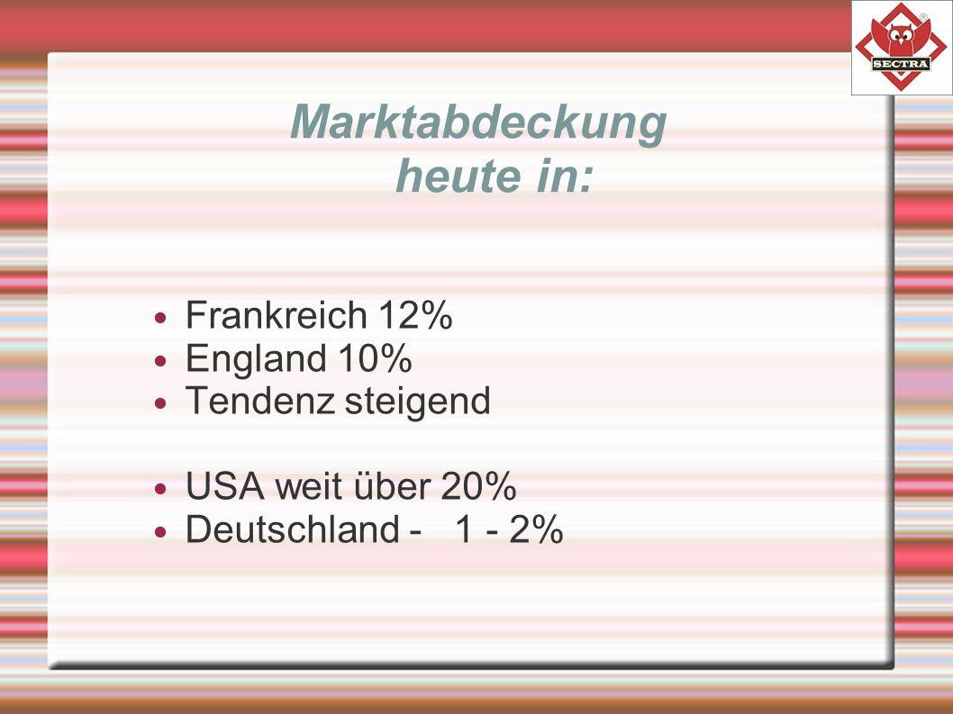 Marktabdeckung heute in: Frankreich 12% England 10% Tendenz steigend USA weit über 20% Deutschland - 1 - 2%