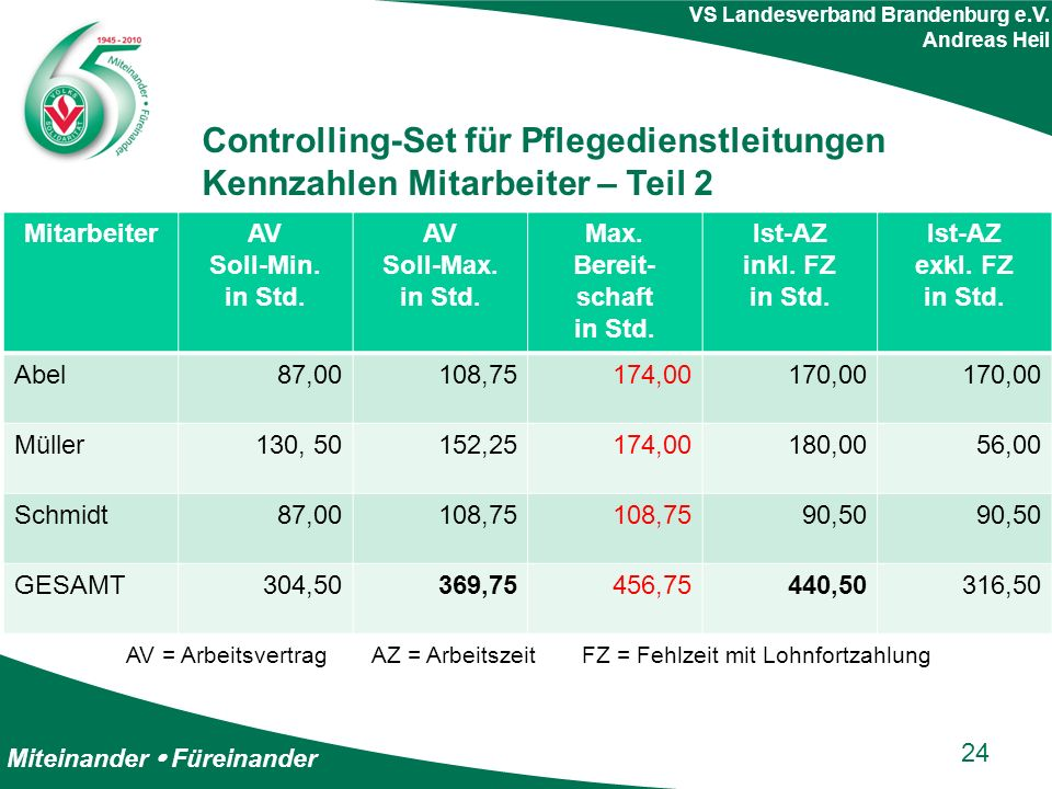 Miteinander  Füreinander VS Landesverband Brandenburg e.V. Andreas Heil Controlling-Set für Pflegedienstleitungen Kennzahlen Mitarbeiter – Teil 2 24