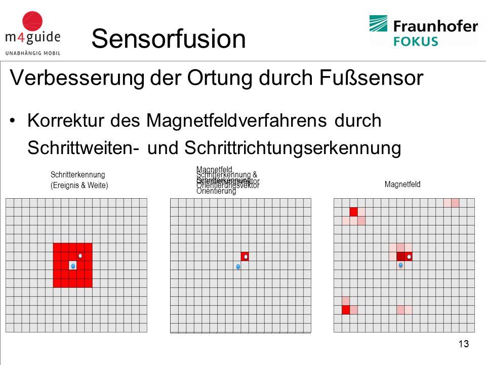 heureka Consult Verbesserung der Ortung durch Fußsensor Korrektur des Magnetfeldverfahrens durch Schrittweiten- und Schrittrichtungserkennung 13 Magnetfeld Schritterkennung (Ereignis & Weite) Orientierungsvektor Schritterkennung & Orientierungsvektor Magnetfeld, Schritterkennung, Orientierung Sensorfusion