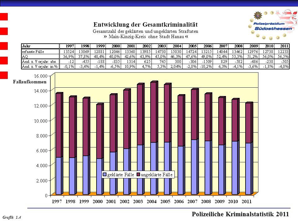 Polizeiliche Kriminalstatistik 2011 Entwicklung der Gesamtkriminalität Gesamtzahl der geklärten und ungeklärten Straftaten » Main-Kinzig-Kreis ohne Stadt Hanau « Grafik 1.4 Fallaufkommen