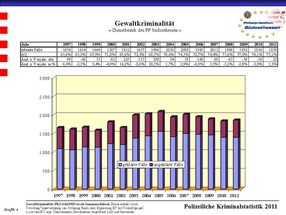 Polizeiliche Kriminalstatistik 2011 Gewaltkriminalität » Dienstbezirk des PP Südosthessen « Grafik 4 Gewaltkriminalität (PKS-Schl.8920) ist ein Summenschlüssel.