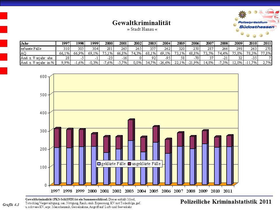 Polizeiliche Kriminalstatistik 2011 Gewaltkriminalität » Stadt Hanau « Grafik 4.3 Gewaltkriminalität (PKS-Schl.8920) ist ein Summenschlüssel.