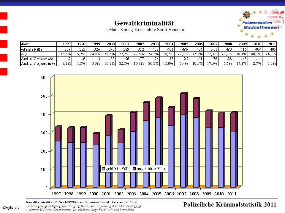 Polizeiliche Kriminalstatistik 2011 Gewaltkriminalität » Main-Kinzig-Kreis ohne Stadt Hanau « Grafik 4.4 Gewaltkriminalität (PKS-Schl.8920) ist ein Summenschlüssel.