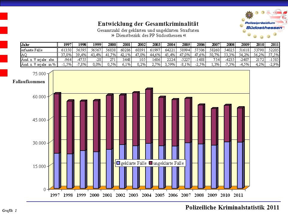Polizeiliche Kriminalstatistik 2011 Entwicklung der Gesamtkriminalität Gesamtzahl der geklärten und ungeklärten Straftaten » Dienstbezirk des PP Südosthessen « Grafik 1 Fallaufkommen