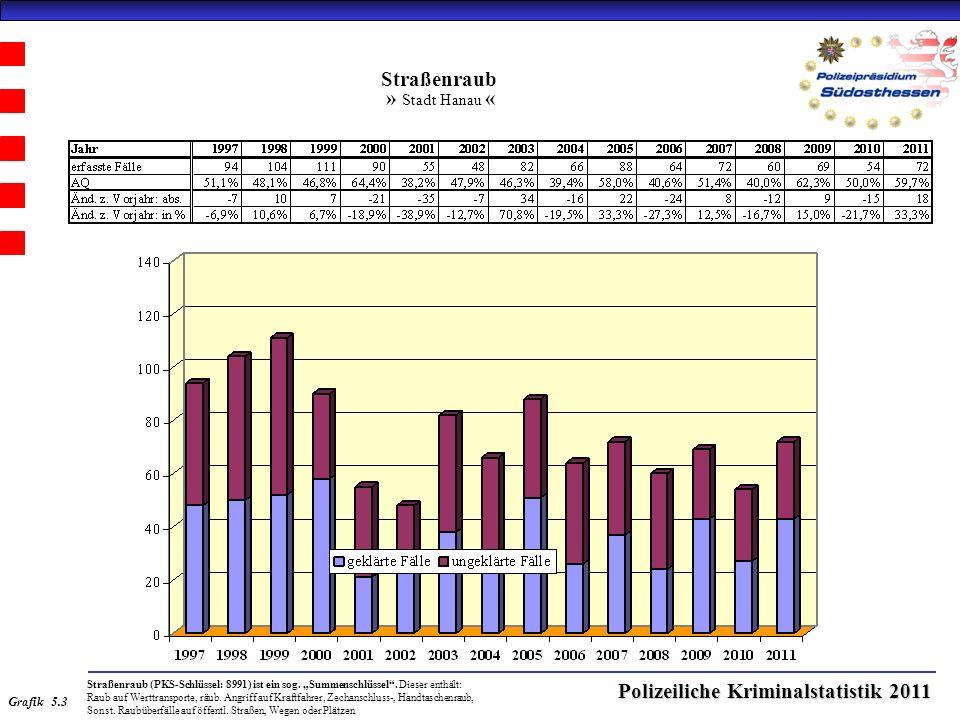 Polizeiliche Kriminalstatistik 2011 Straßenraub » Stadt Hanau « Straßenraub (PKS-Schlüssel: 8991) ist ein sog.