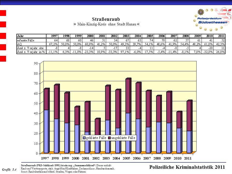 Polizeiliche Kriminalstatistik 2011 Straßenraub » Main-Kinzig-Kreis ohne Stadt Hanau « Straßenraub (PKS-Schlüssel: 8991) ist ein sog.
