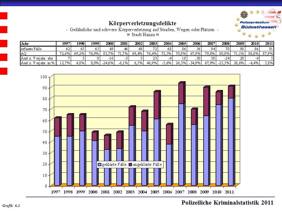Polizeiliche Kriminalstatistik 2011 Körperverletzungsdelikte - Gefährliche und schwere Körperverletzung auf Straßen, Wegen oder Plätzen - » Stadt Hanau « Grafik 6.3