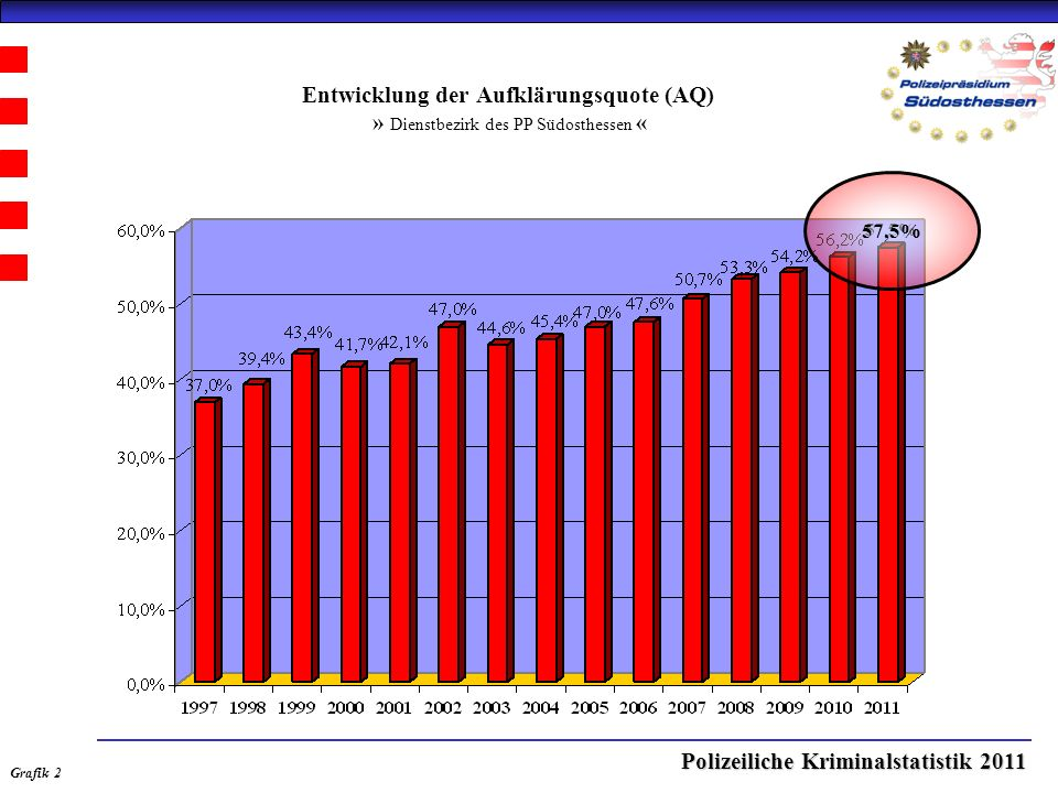 Polizeiliche Kriminalstatistik 2011 Körperverletzungsdelikte - Gefährliche und schwere Körperverletzung auf Straßen, Wegen oder Plätzen - » Stadt Offenbach « Grafik 6.1
